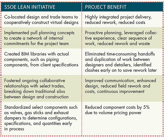Lean Construction Chart