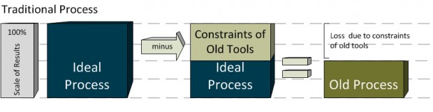 Traditional Process (VDC)