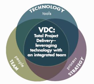 VDC Venn Diagram